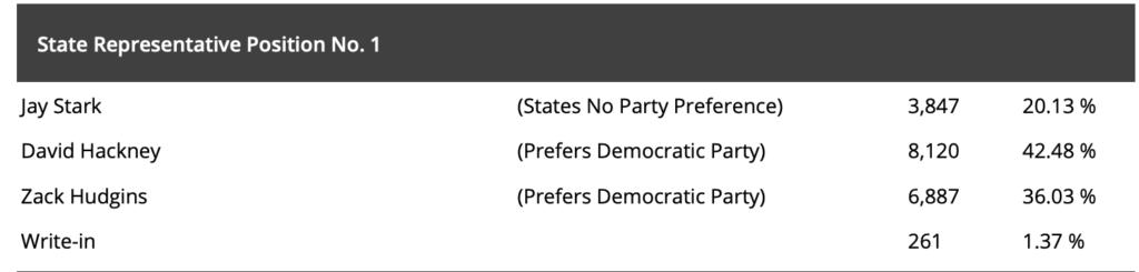 Jay Stark 20.1%, Zack Hudgins 36%, David Hackney 42.5% (as of April 5)