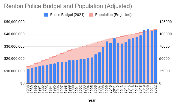 A graph showing blue columns for Renton police budget adjusted for inflation in 2021 dollars and a red area line show year by year even growth between census counts.