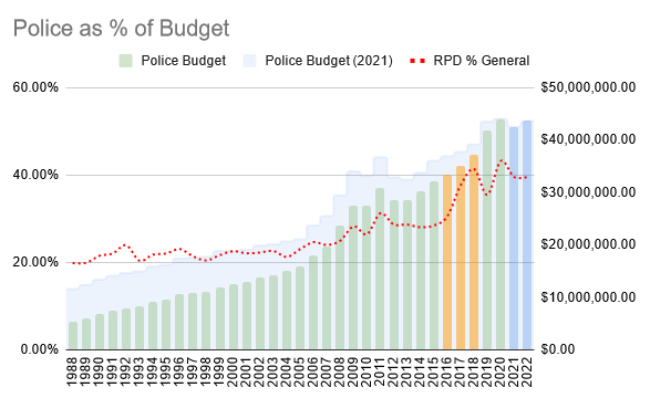 Green bars show the police budget year over year while a blue area line shows the same figured adjusted into 2021 dollars. Three bars in the years 2016-2018 are highlighted for significant administrative changes.